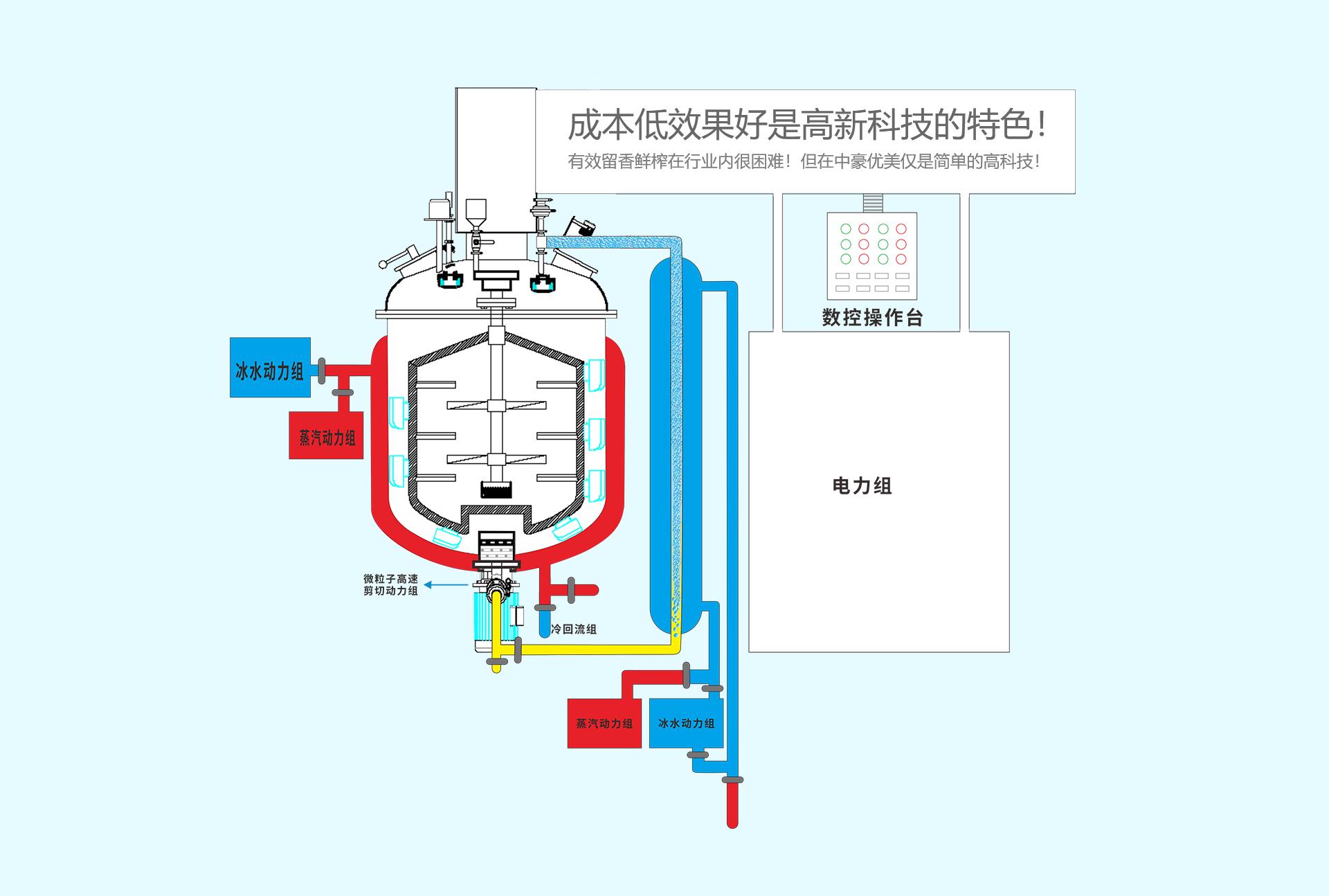 微胶囊生产工艺
